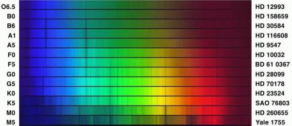 哈佛光谱分类