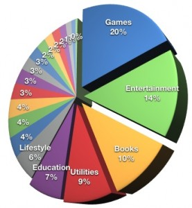 iphone应用下载量分类统计